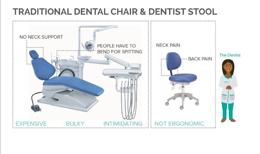 These IIT-Kanpur Students Have Designed A Dentist's Chair