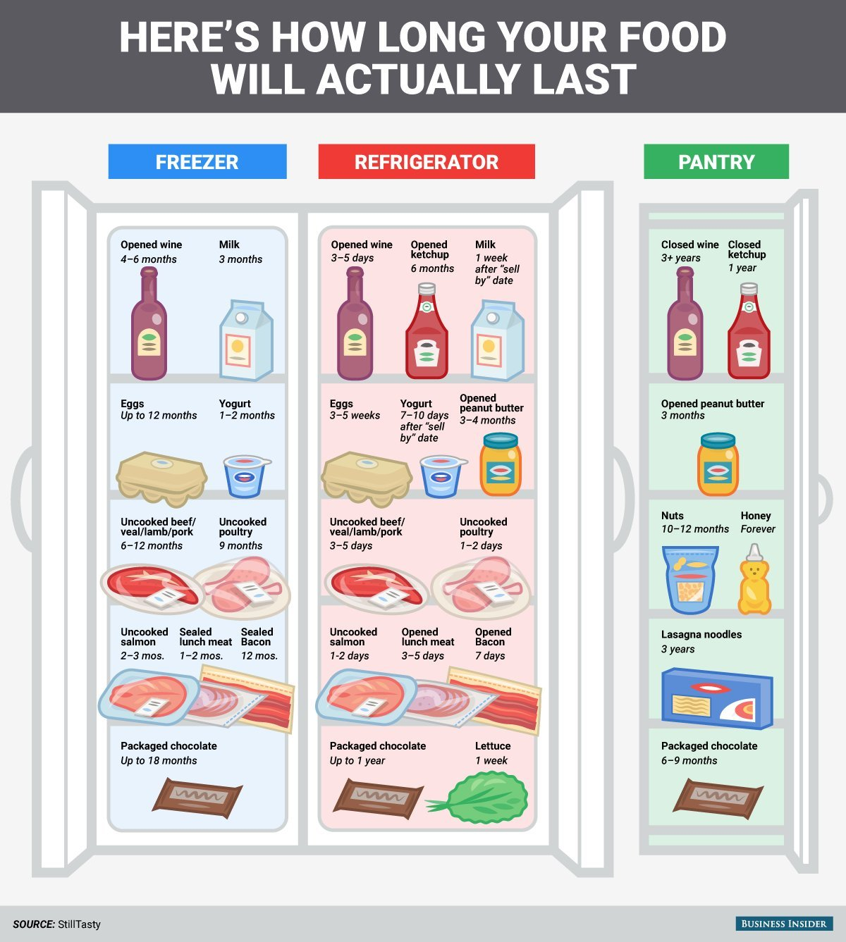 Expiry Dates Mean Almost Nothing. Here's a Graphic and Video to Explain How