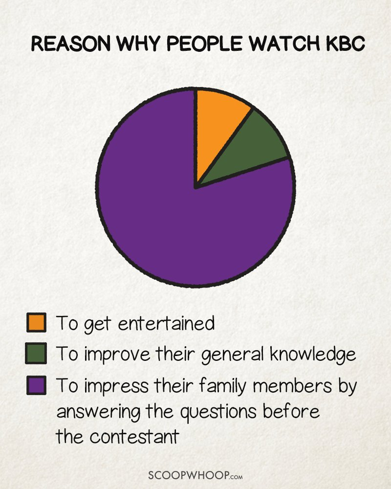 Hilariously Honest Pie Charts That Attempt To Explain The Logic - Hilariously honest pie charts