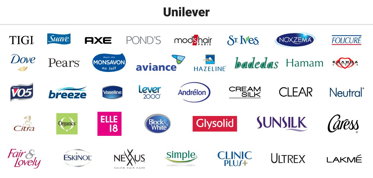 Unilever Boasts Of Having 38 Major Brands Under Its Umbrella Many Which Have Manufactured Products That Weve Seen Right Through Our Childhood Like