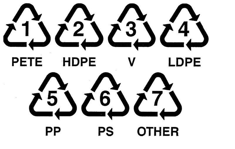 Image result for recycle signs plastic