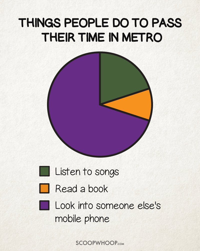 15 hilariously accurate pie charts that sum up the experience of 15 hilariously accurate pie charts that sum up the experience of using public transport in india nvjuhfo Choice Image