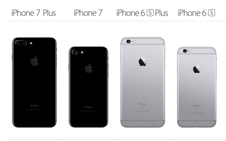 innovative design 93a51 48f14 iPhone 7 Launched In India Today But Is It Really Better Than iPhone 6S?