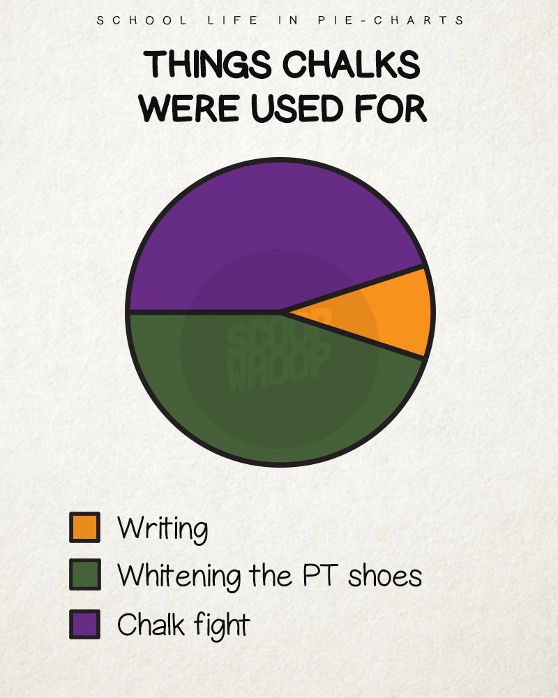 15 pie charts that perfectly sum up the school life weve all had so heres an effort from our side to help you relive your school life one pie chart at a time check em out nvjuhfo Gallery