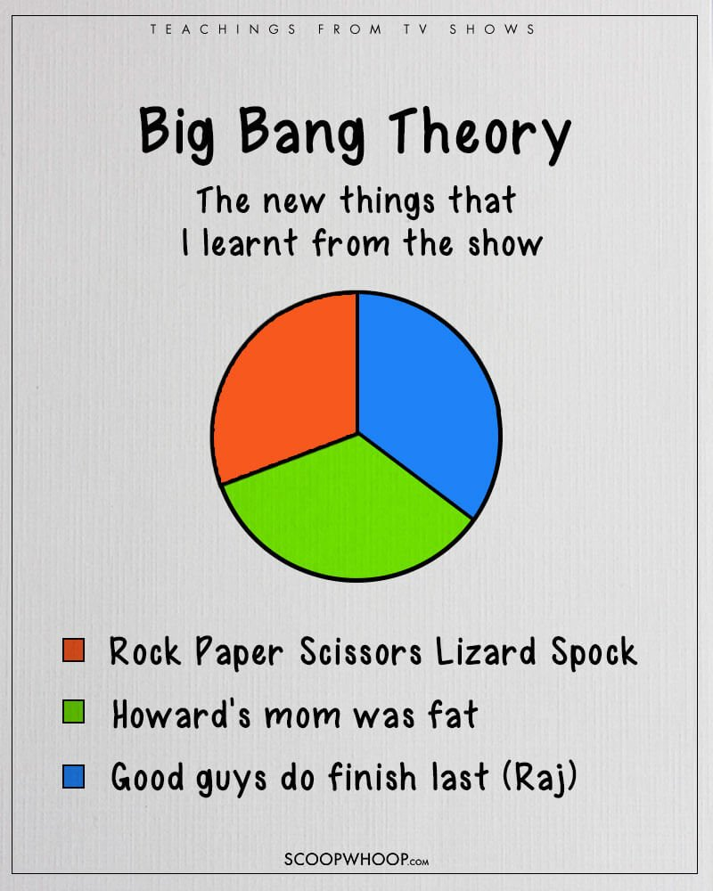 These 28 Pie Charts Perfectly Sum Up All Our Favourite